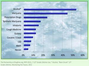 Drugs At Oakdale - National Drug Statistics